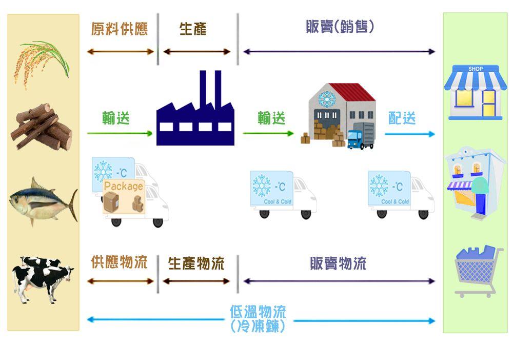 食品冷链物流体系现状研究-低温冷链保鲜系统