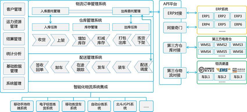 食品冷链物流体系现状研究-物流管理系统