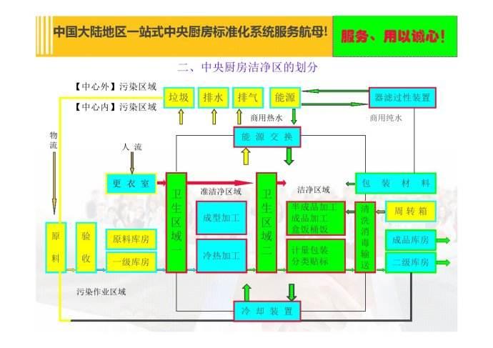中央厨房设计思路流程,专业设计方案-布局
