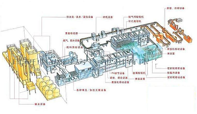 如何建立一个标准规范化的中央厨房