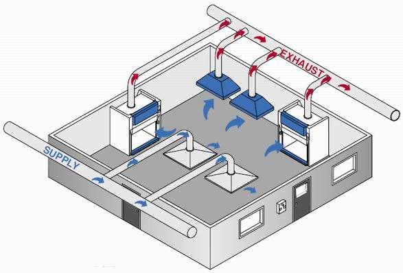 排烟系统-中央厨房设计