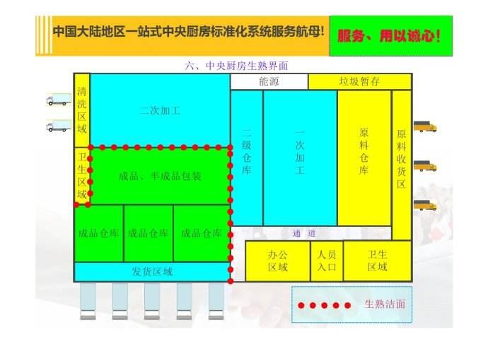 中央厨房规划设计方案制作-定位模式
