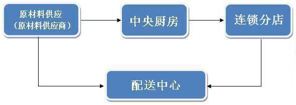 中央厨房规划设计方案制作-流程设计