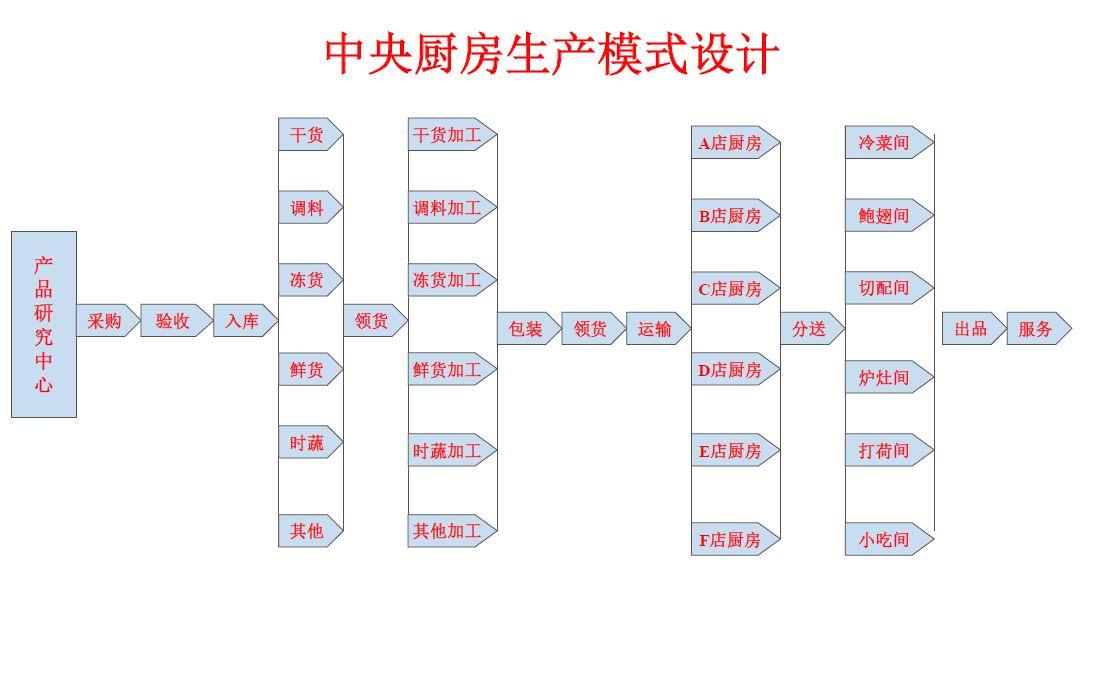 中央厨房规划建设-HACCP管理系统