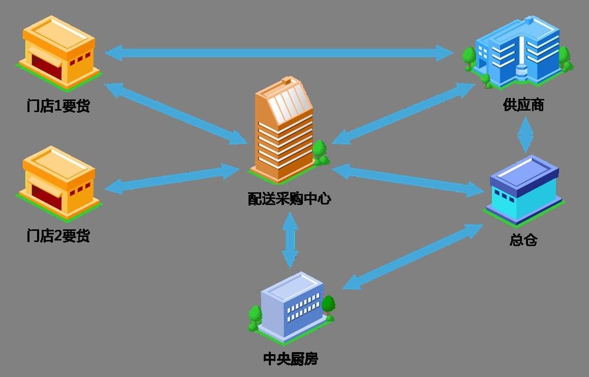 餐饮中央厨房配送流程规划-中央厨房设计