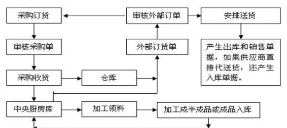餐饮中央厨房配送流程规划-订货流程