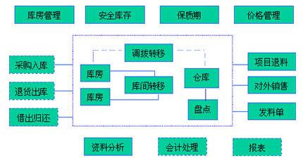 餐饮中央厨房配送流程规划-中央厨房设计2