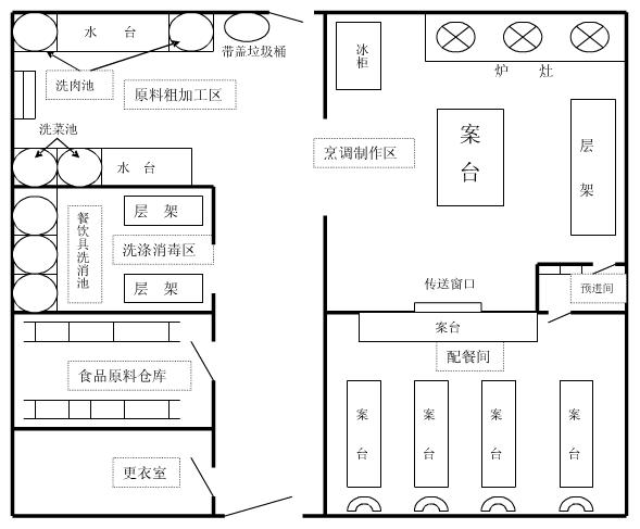 酒店厨房设计的预进间有什么作用
